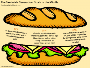 Sandwich-Generation-Infographic